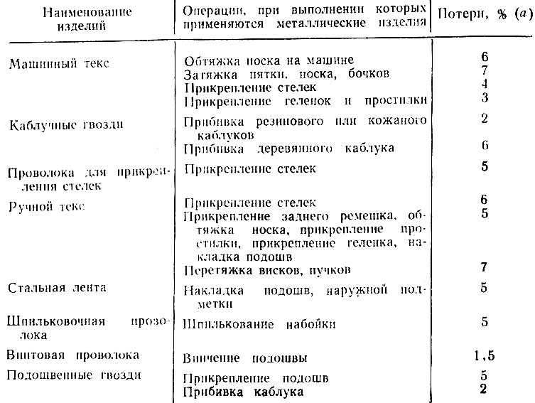 Таблица по расходу металла